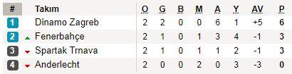 Fenerbahçemiz 2. sırada yer aldı